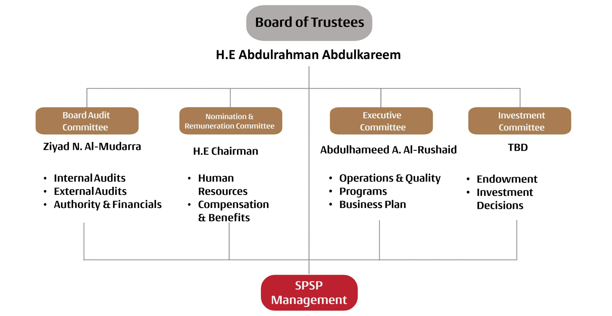 Board and Governing System